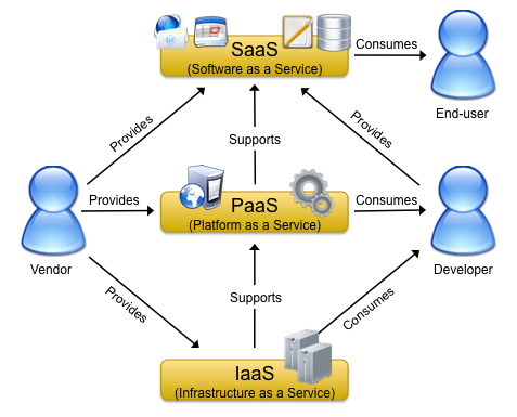 cloud computing structure